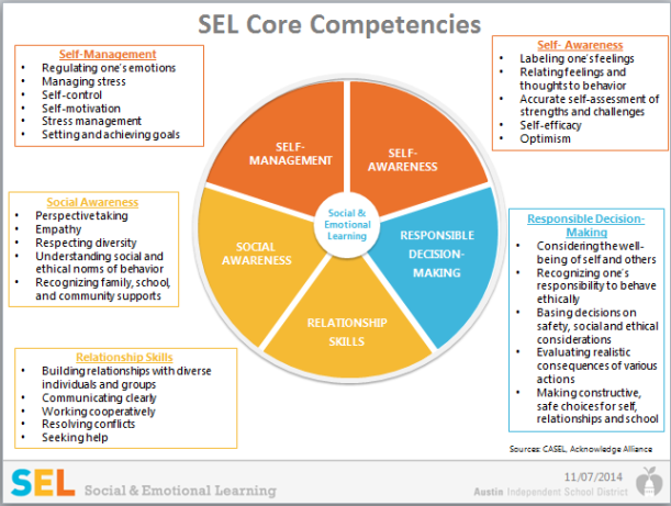 SEL Competencies Wheel